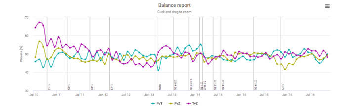 2016-12-10_aligulacbalancereport