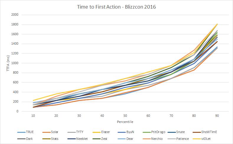 2016-12-21_ttfaBlizzcon.png
