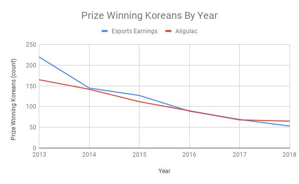 2020-01-02_koreanPlayerPopulationOverTimeSc2.png