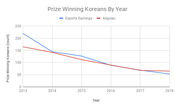 2020-01-02_koreanPlayerPopulationOverTimeSc2.png
